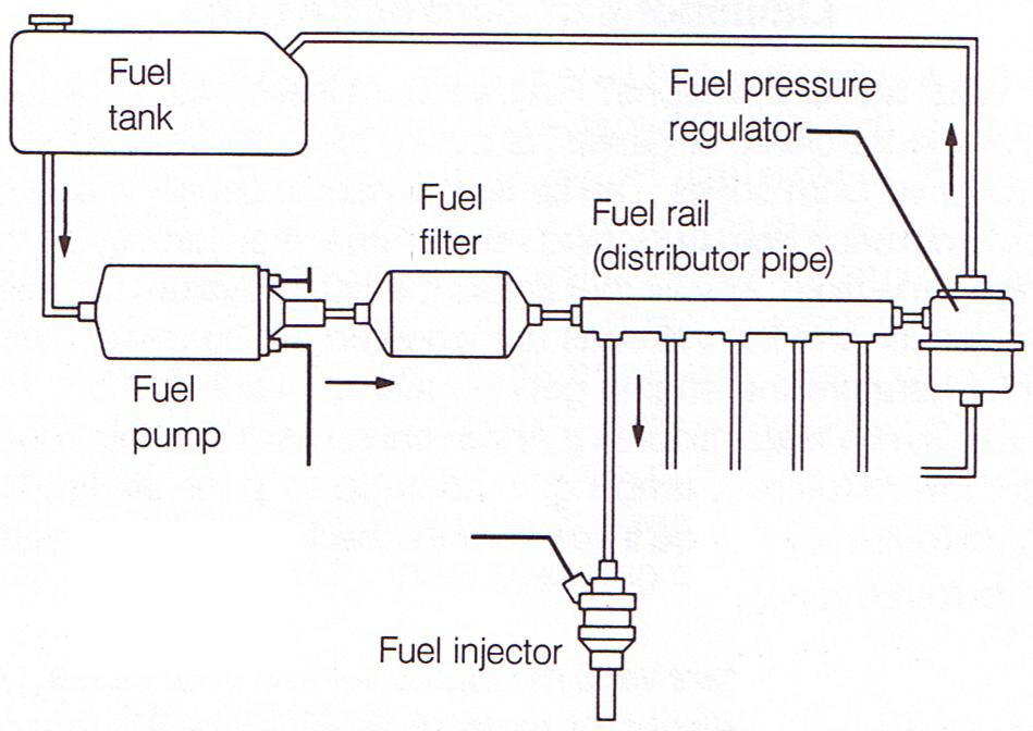 analysis of the fuel system of cars and its maintenance