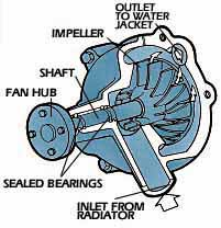 Question on your Water Pump